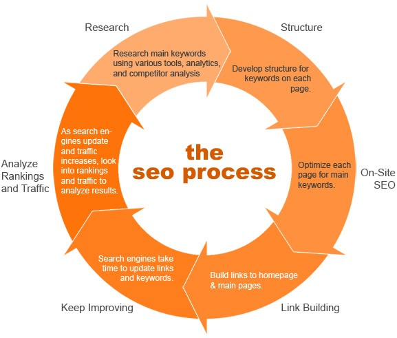 SEO Strategy | SEO Work Process