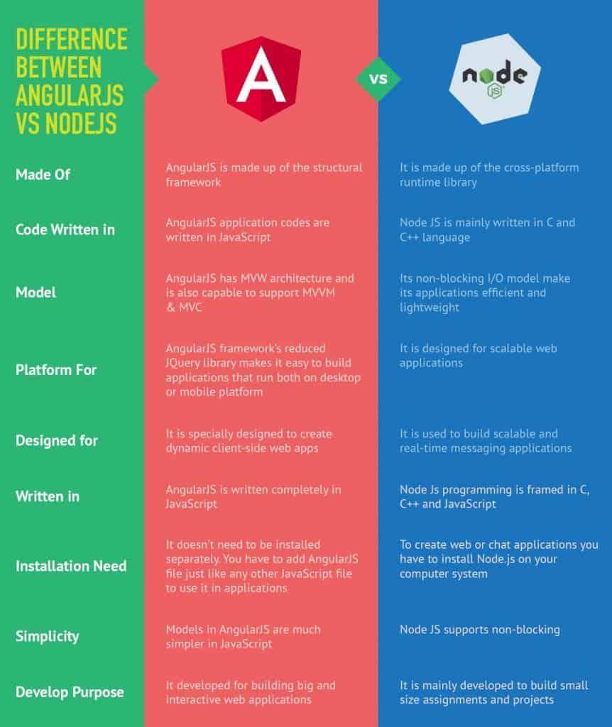 Angularjs-vs-NodeJS-Nimap