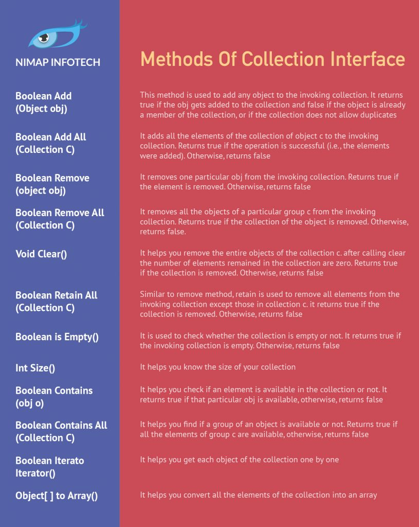 Methods of Collection Interface
