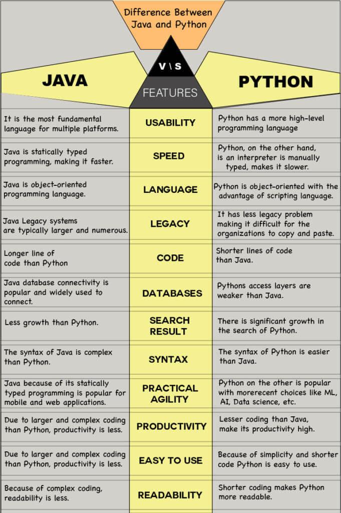 Java vs Python - Nimap Infotech
