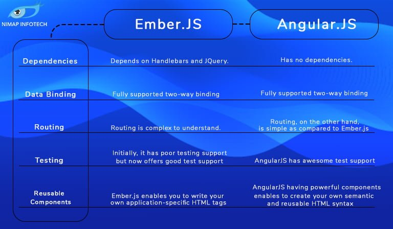 Ember.js and AngularJS
