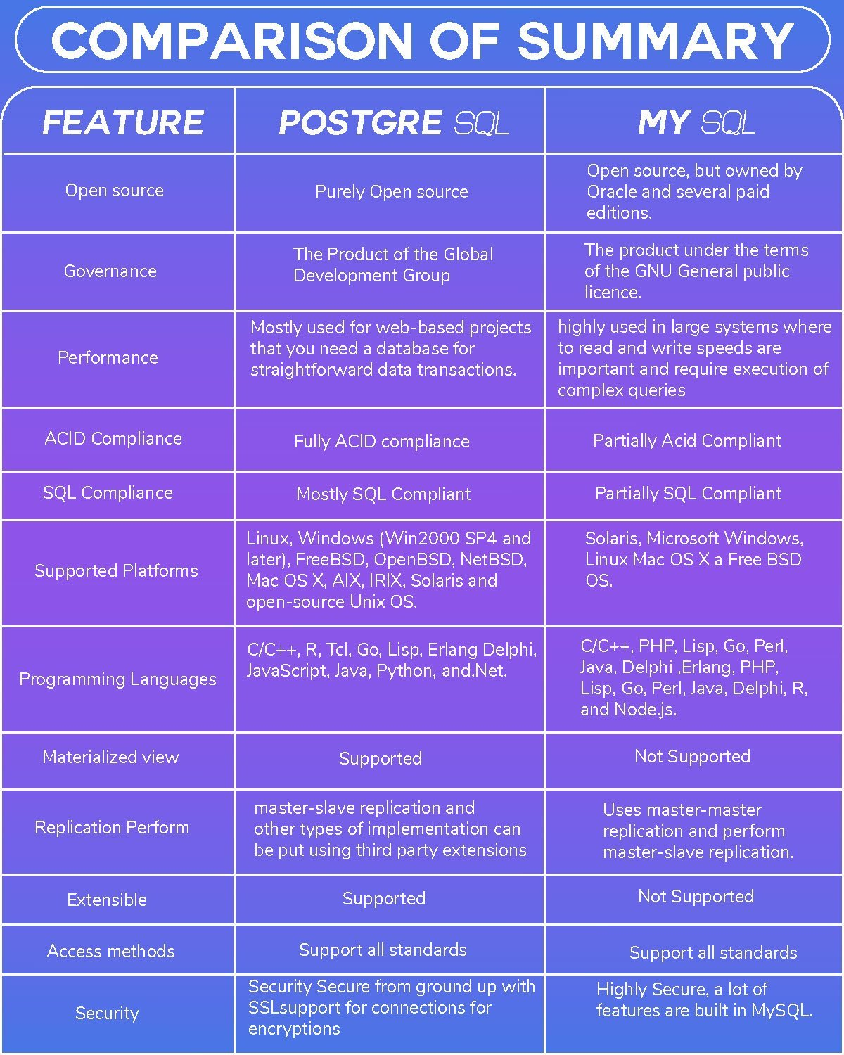 features-postgresql-vs-mysql
