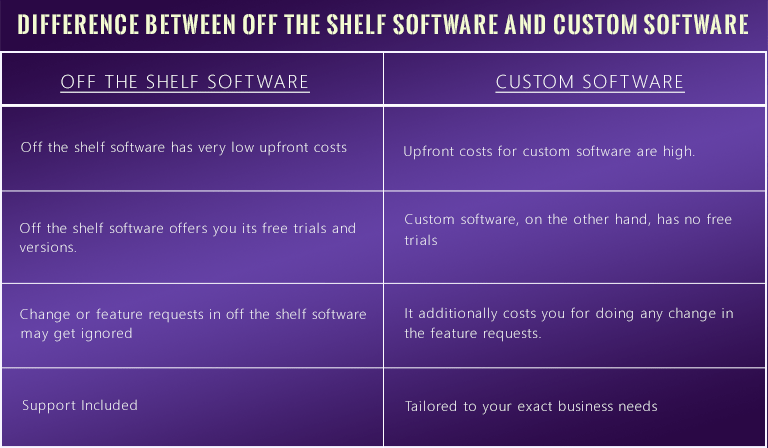 Custom software vs Off the shelf