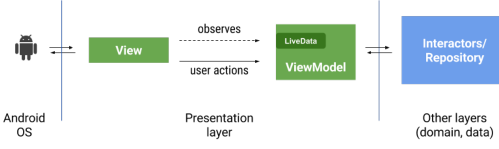 Live Data – Lifecycle Aware Component