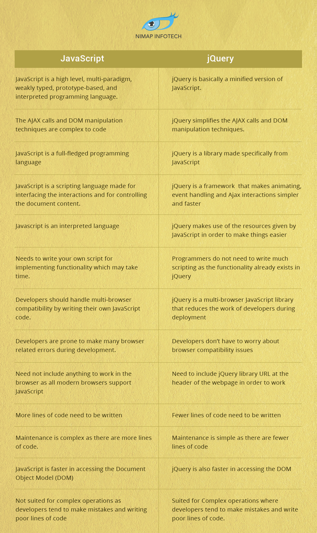 JavaScript vs JQuery Comparision. Difference between JavaScript and JQuery
