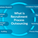 What is Recruitment Process Outsourcing