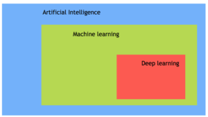Artificial Intelligence, Deep Learning