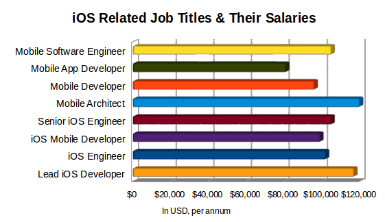 iOS Related Job & their Salaries