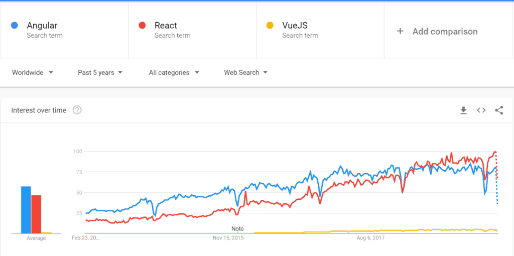 Statistics of Angular vs React vs Vue