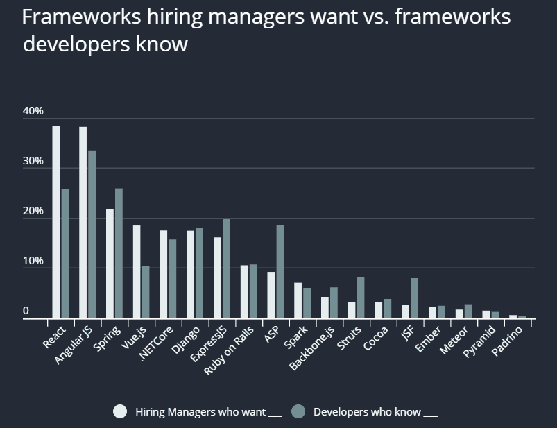 Statistics of how frameworks hiring managers wnat vs. frameworks developers know