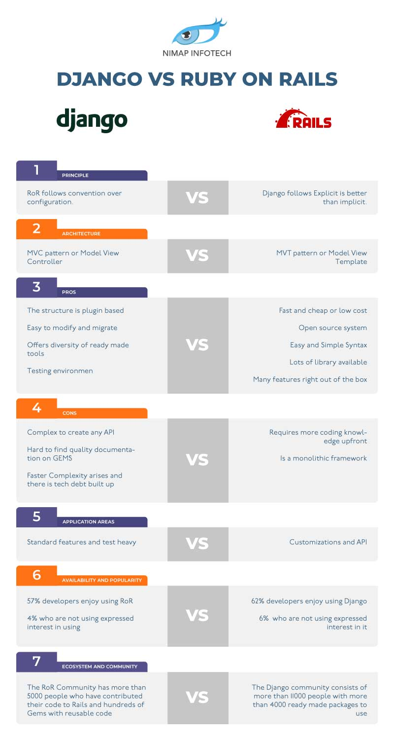 Django vs Ruby on Rails Difference Between