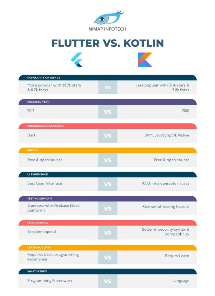 Kotlin vs Flutter | Flutter vs Kotlin: Difference Between